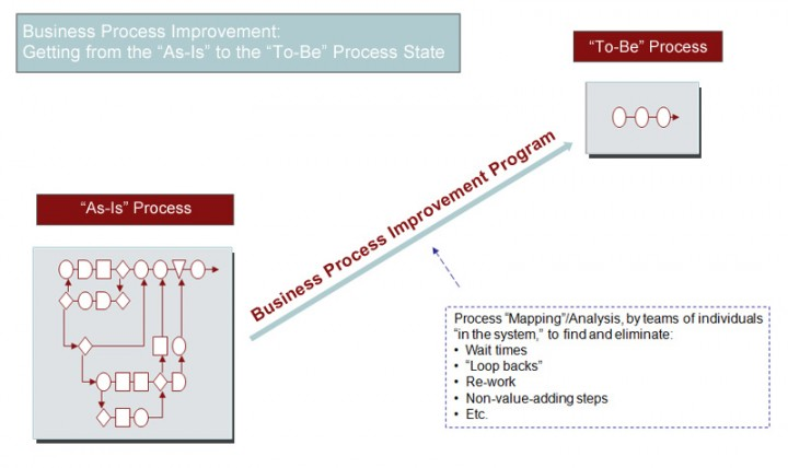 Business Process Improvement Program