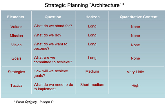 Strategic Planning Architecture Chart