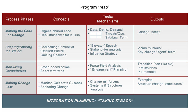 Change Management Map