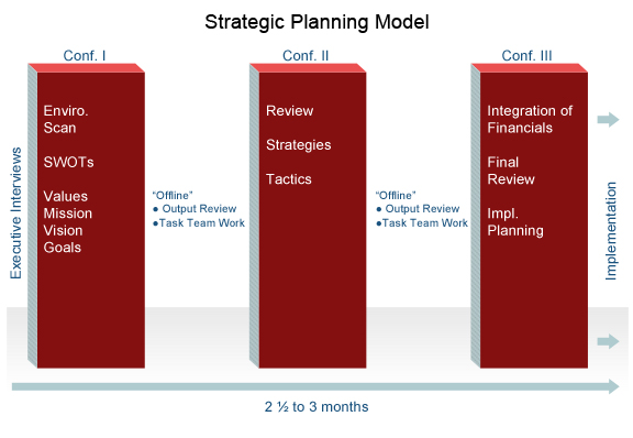 Strategic Planning | Strategic Planning Consultants